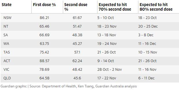 澳洲疫苗施打率